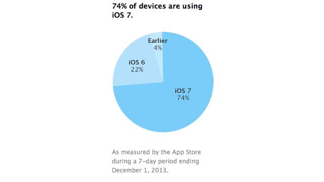 """""""iOS"""" versijų naudojimo diagrama"""