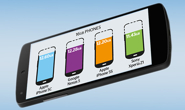 Kiek laisvos atminties jūsų telefonas iš tikrųjų turi?