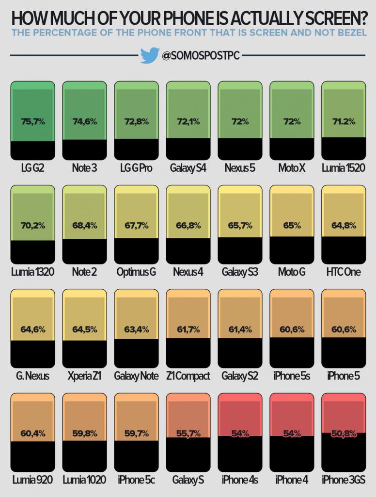 Kiek iš tikrųjų jūsų išmanusis telefonas turi ekrano?