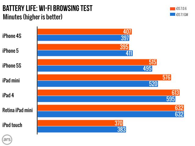 """""""iOS 7.1"""" ir baterijos testas: diagrama"""