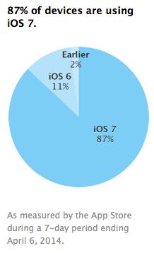 """Naujausia """"iOS 7"""" versija naudojasi 87 procentai """"iOS"""" vartotojų"""