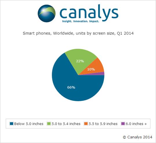 Trečdalis parduodamų išmaniųjų telefonų - su didesniais nei 5 colių įstrižainės ekranais