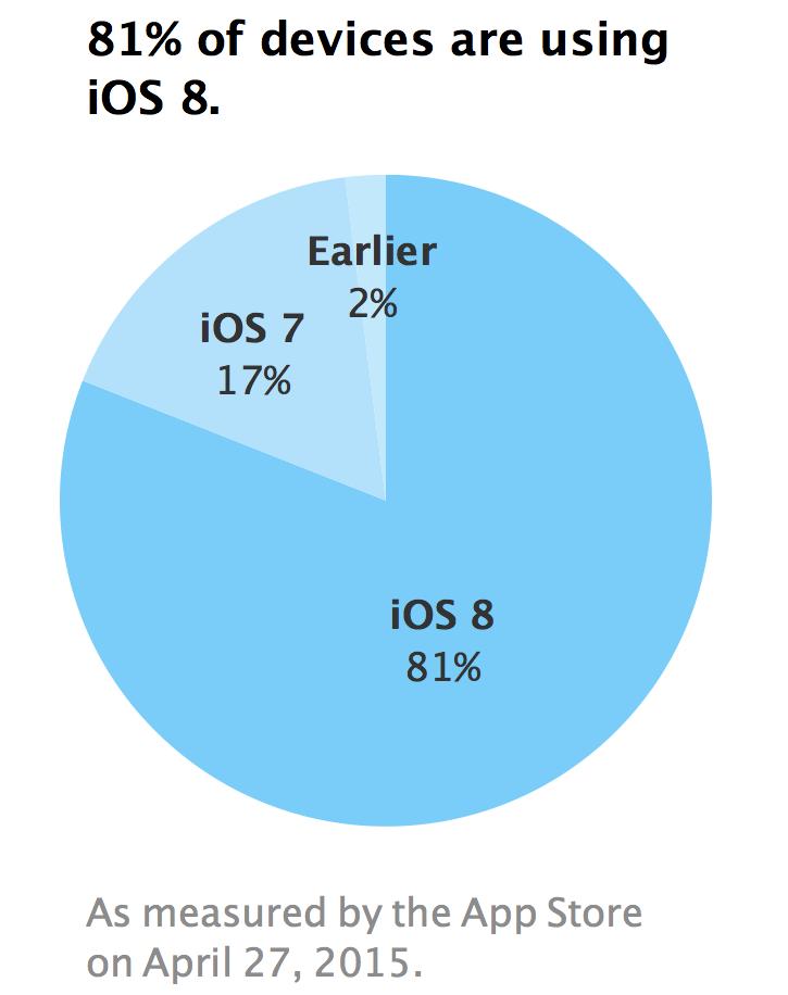 """""""iOS 8"""" vartotojų skaičius"""