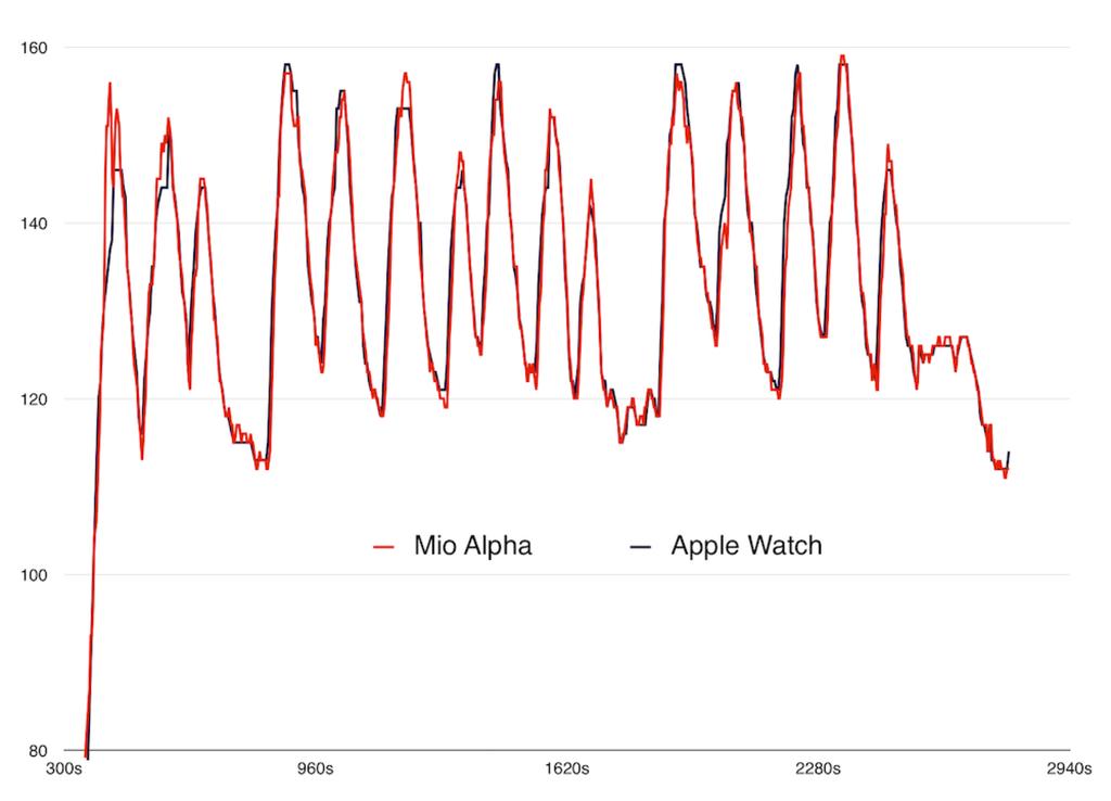 "Širdies ritmo matavimas: ""Apple Watch"" prieš ""Mio Alpha"""